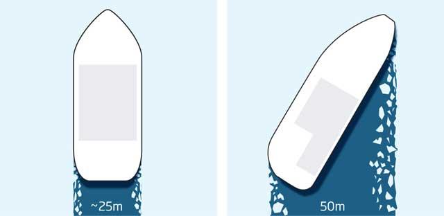 spargator gheata comparatie clasic oblic