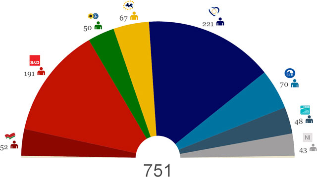 componenta parlamentului european 2014