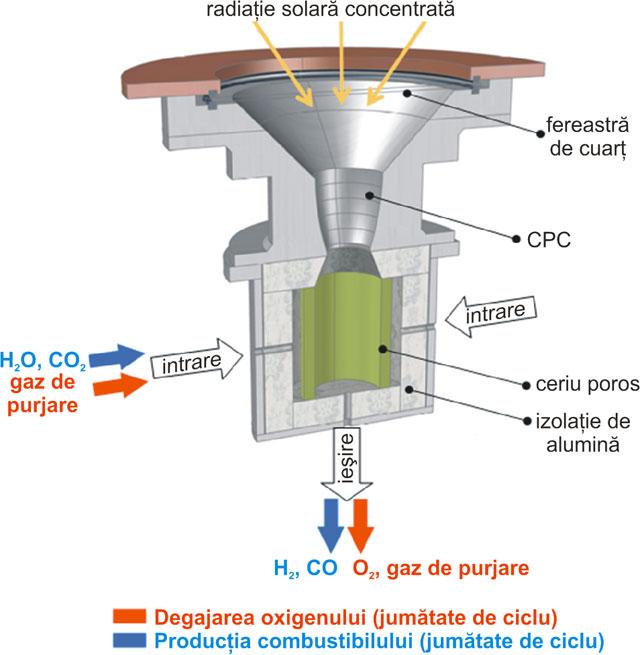 Functionarea celulei Solar-Jet