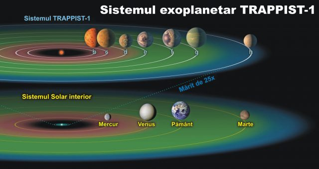 Sistemul exoplanetar Trappist-1