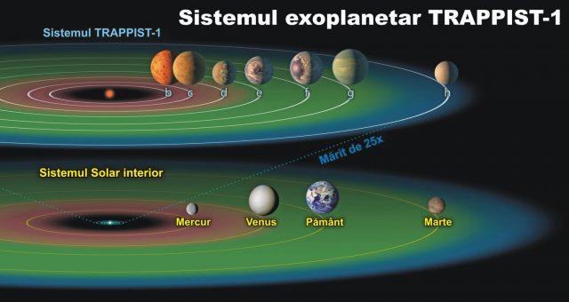 Sistemul exoplanetar Trappist-1